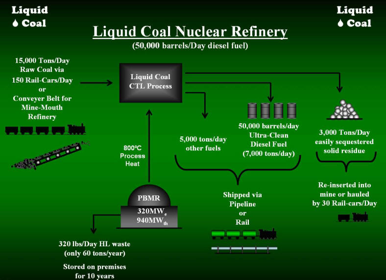 Click for the full 51 page Nuclear Refinery Presentation